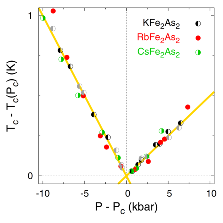 in this work, we present a universal v-shaped phase diagram for the  pressure dependence of the superconducting transition temperature tc in  afe2as2 where a